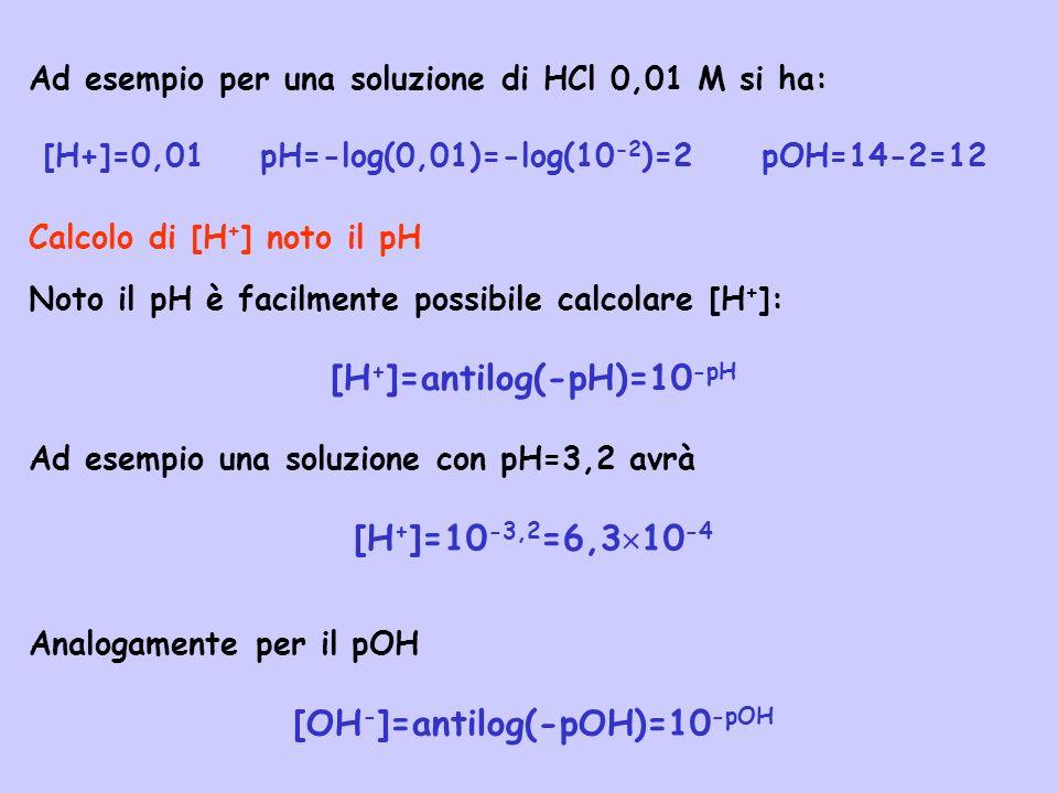 [H+]=antilog(-pH)=10-pH [OH-]=antilog(-pOH)=10-pOH